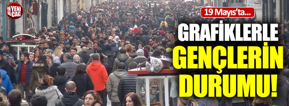 Grafiklerle Türkiye'de gençlerin durumu