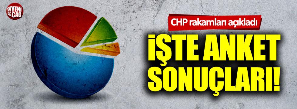 CHP son anket sonuçlarını açıkladı! İmamoğlu ve Yavaş...