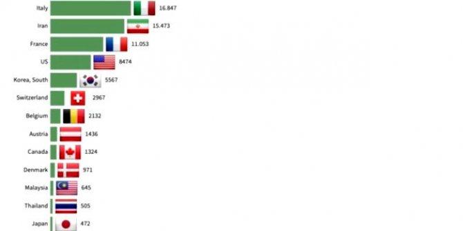 Korona virüste umut veren grafik: İyileşen hasta sayısında üst sıralardayız