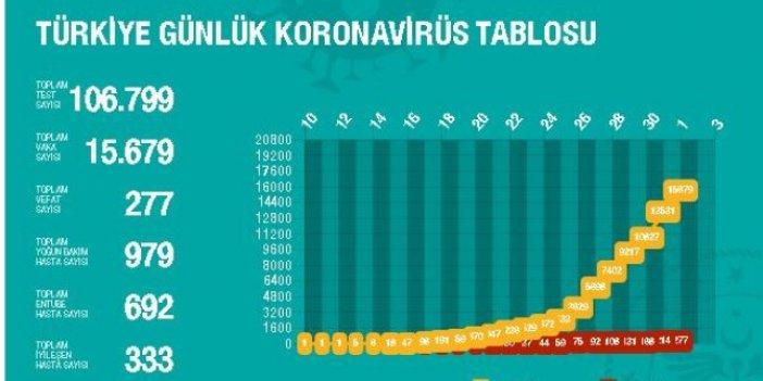 Korona virüs illere göre ölüm oranları ne? İllere göre vaka oranları ne?